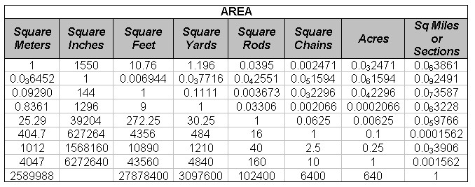 Area Conversions Chart: Measurement Conversions in Construction from Construction Knowledge.netrh:constructionknowledge.net,Chart