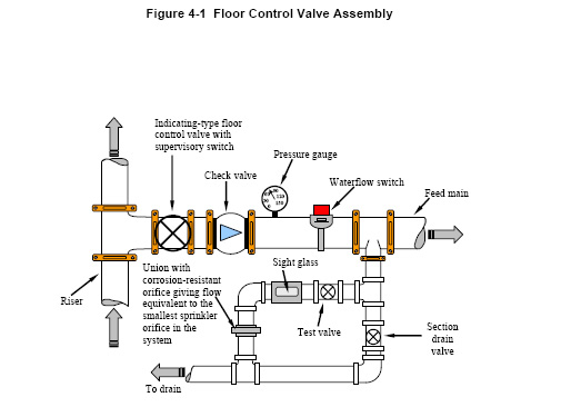 what piping configurations are common - Home Fire Sprinkler System Design