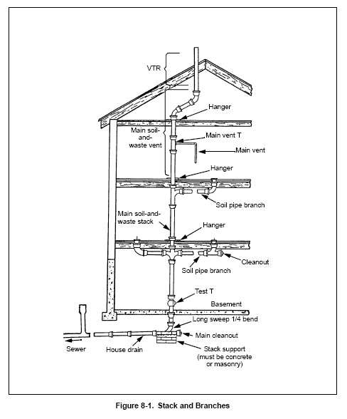 plumbing in construction from construction knowledge net